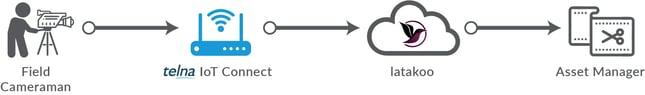 telna and latakoo diagram