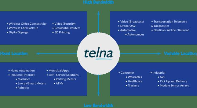 Telna - Diagram