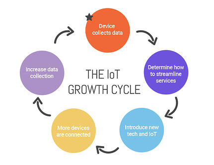 IoT-cycle