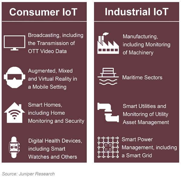 Telna-Examples-of-Consumer-&-Industrial-IoT-Use-Cases-Enabled-by-5G-Connectivity